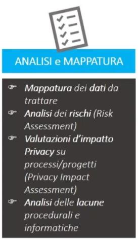 analisi e mappatura gdpr