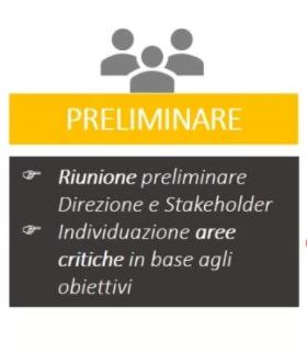 compliance preliminare gdpr