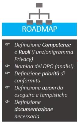 roadmap gdpr