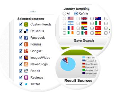 ricerca parola chiave brand nei principali motori di ricerca, blog e social