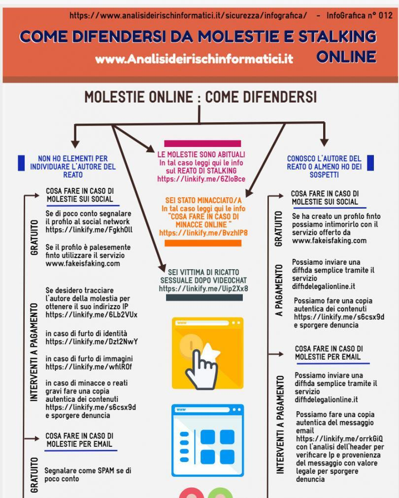 Una guida visiva che vi aiuta a difendervi dalle molestie online