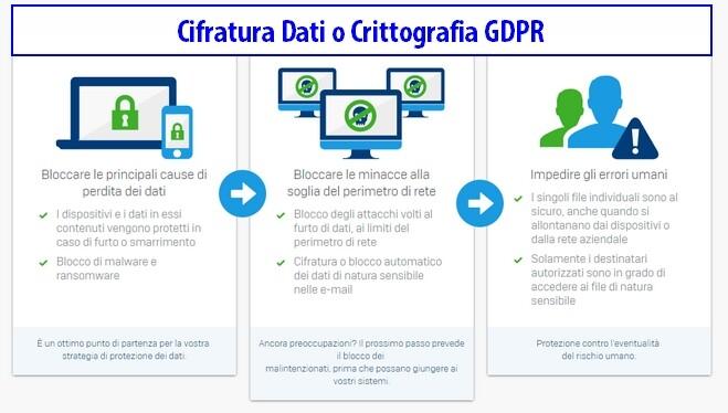 Cifratura Dati o Crittografia GDPR