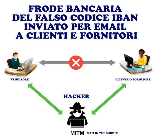 Frode bancaria del falso codice iban